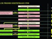 Alur Proses Sertifikasi CPIB